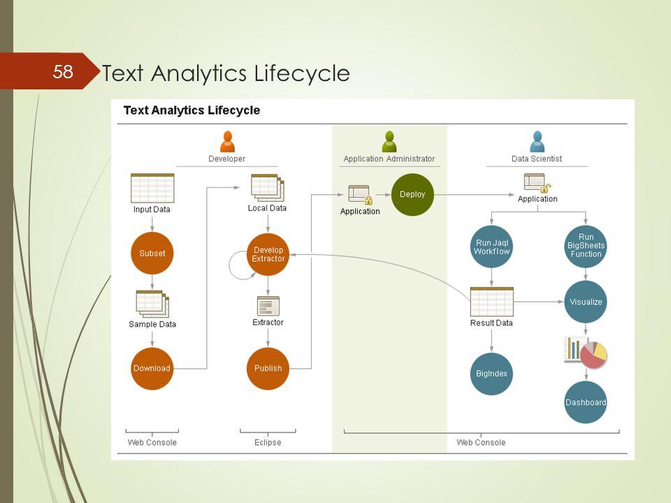 Text Analytics Lifecycle 58