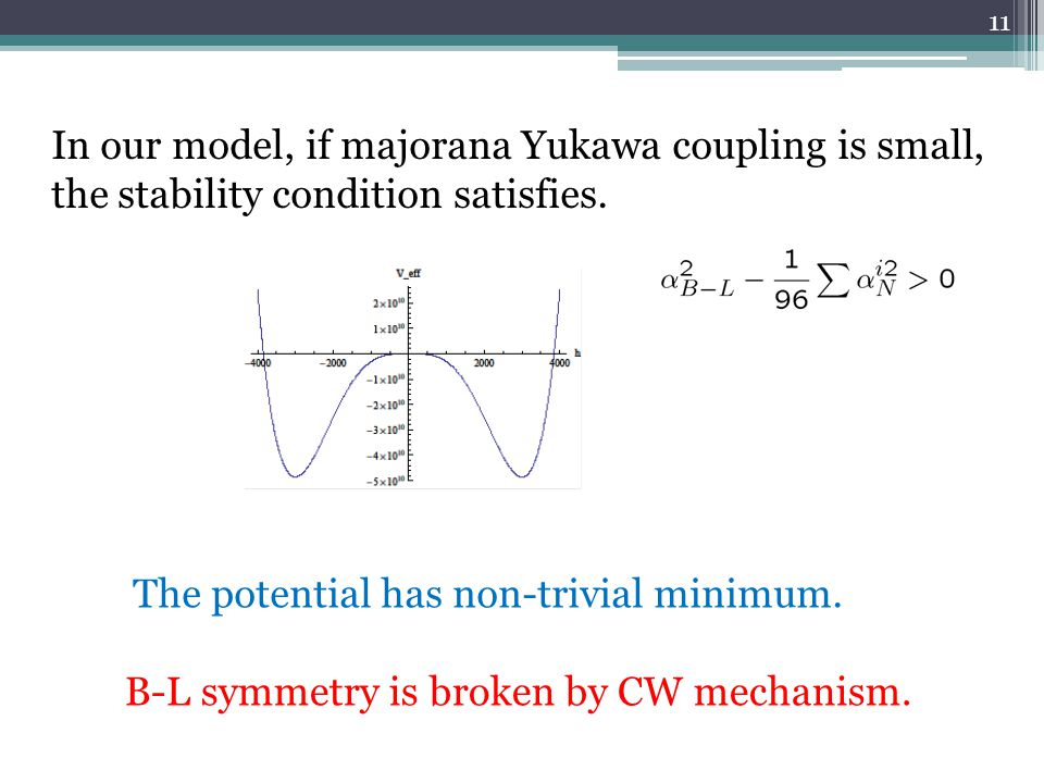 In our model, if majorana Yukawa coupling is small, the stability condition satisfies. The potential has non-trivial minimum. B-L symmetry is broken b