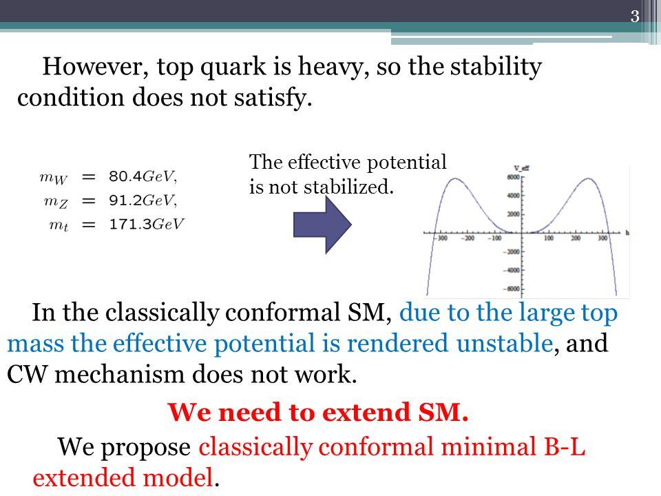 Resonant Leptogenesis The Majorana mass is heavier than,if the spectrum of Majorana masses has hierarchy.