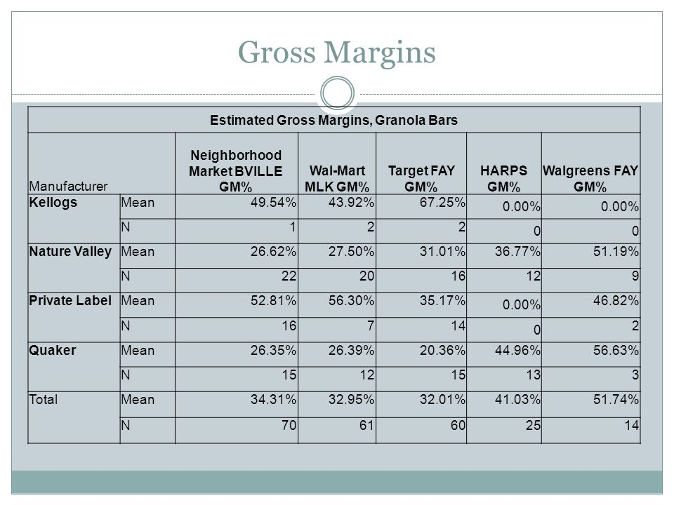 Gross Margins Estimated Gross Margins, Granola Bars Manufacturer Neighborhood Market BVILLE GM% Wal-Mart MLK GM% Target FAY GM% HARPS GM% Walgreens FAY GM% KellogsMean49.54%43.92%67.25% 0.00% N122 00 Nature ValleyMean26.62%27.50%31.01%36.77%51.19% N222016129 Private LabelMean52.81%56.30%35.17% 0.00% 46.82% N16714 0 2 QuakerMean26.35%26.39%20.36%44.96%56.63% N151215133 TotalMean34.31%32.95%32.01%41.03%51.74% N7061602514