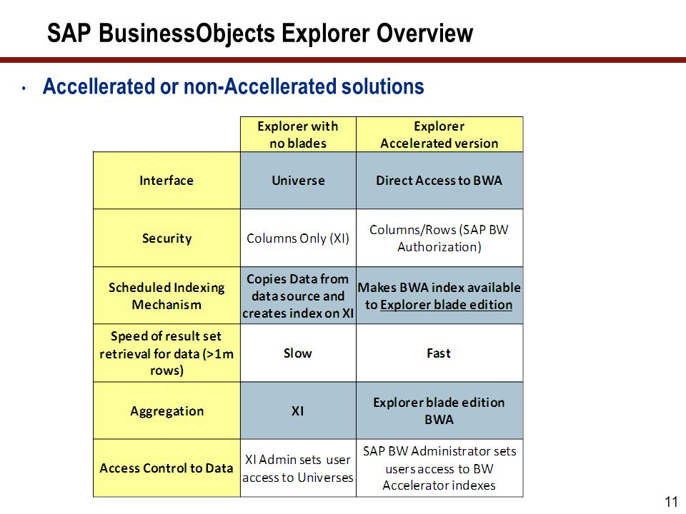 SAP BusinessObjects Explorer Overview Accellerated or non-Accellerated solutions 11