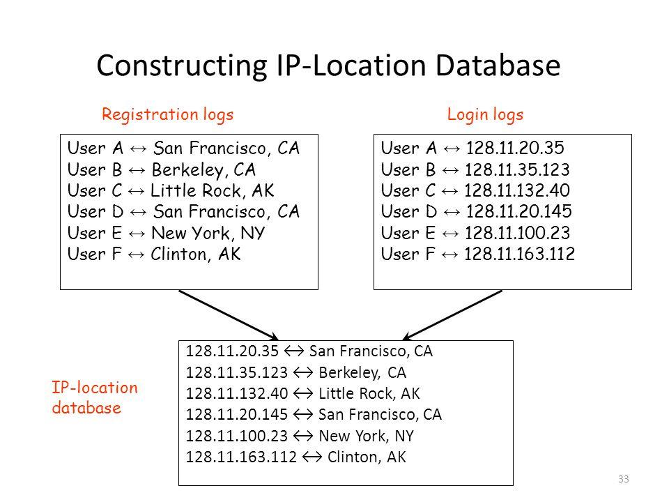 33 Constructing IP-Location Database 128.11.20.35 ↔ San Francisco, CA 128.11.35.123 ↔ Berkeley, CA 128.11.132.40 ↔ Little Rock, AK 128.11.20.145 ↔ San Francisco, CA 128.11.100.23 ↔ New York, NY 128.11.163.112 ↔ Clinton, AK User A ↔ San Francisco, CA User B ↔ Berkeley, CA User C ↔ Little Rock, AK User D ↔ San Francisco, CA User E ↔ New York, NY User F ↔ Clinton, AK User A ↔ 128.11.20.35 User B ↔ 128.11.35.123 User C ↔ 128.11.132.40 User D ↔ 128.11.20.145 User E ↔ 128.11.100.23 User F ↔ 128.11.163.112 Registration logsLogin logs IP-location database