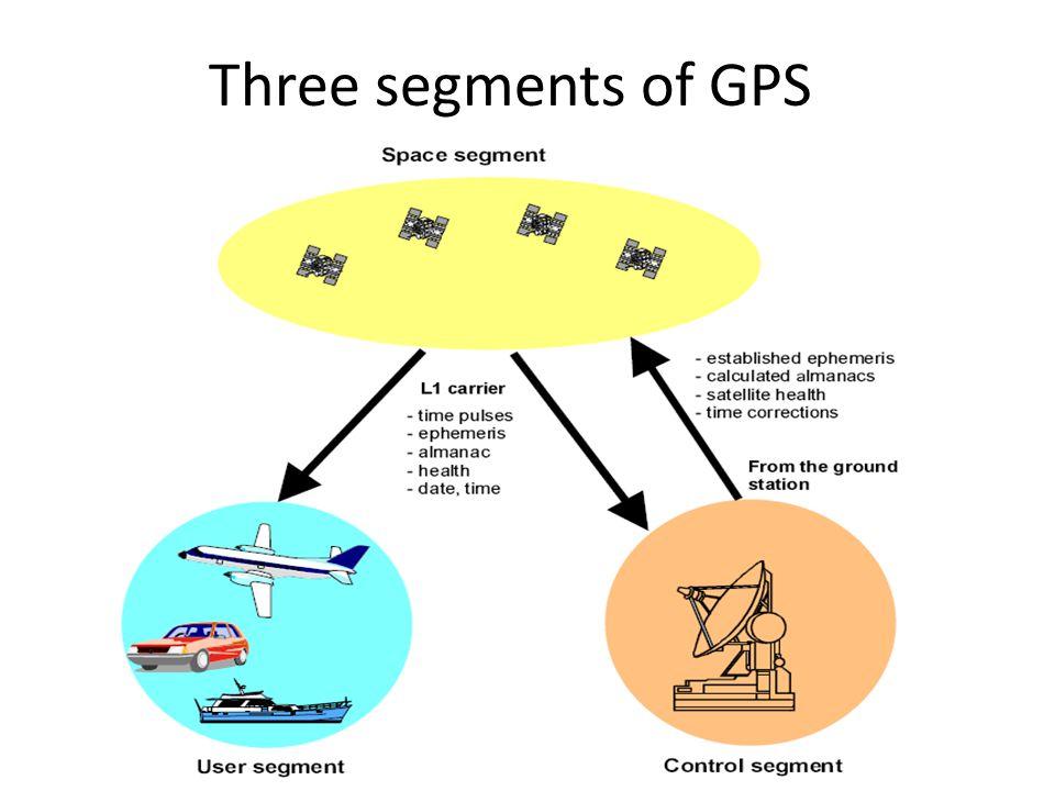 Three segments of GPS
