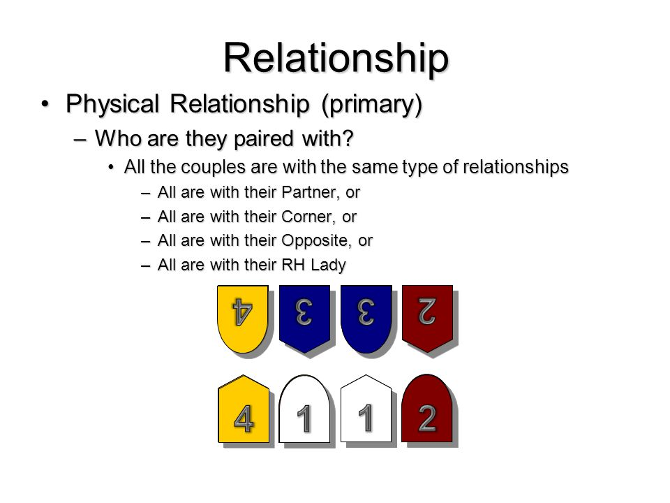Relationship Physical Relationship (primary)Physical Relationship (primary) –Who are they paired with.