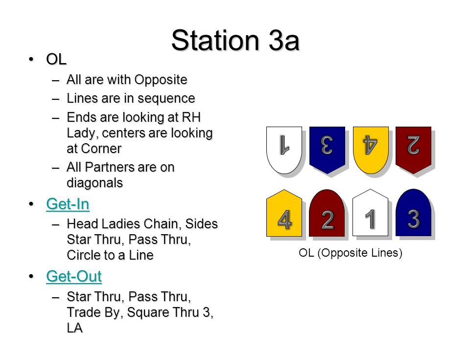Station 3a OLOL –All are with Opposite –Lines are in sequence –Ends are looking at RH Lady, centers are looking at Corner –All Partners are on diagonals Get-InGet-InGet-In –Head Ladies Chain, Sides Star Thru, Pass Thru, Circle to a Line Get-OutGet-OutGet-Out –Star Thru, Pass Thru, Trade By, Square Thru 3, LA OL (Opposite Lines)