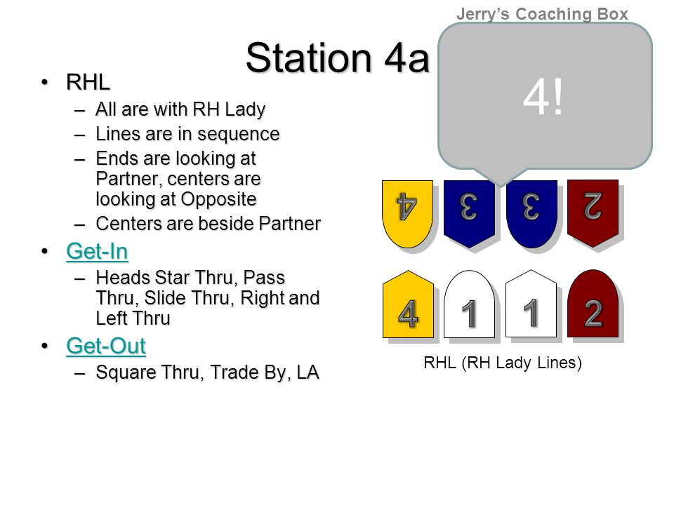 Station 4a RHLRHL –All are with RH Lady –Lines are in sequence –Ends are looking at Partner, centers are looking at Opposite –Centers are beside Partner Get-InGet-InGet-In –Heads Star Thru, Pass Thru, Slide Thru, Right and Left Thru Get-OutGet-OutGet-Out –Square Thru, Trade By, LA RHL (RH Lady Lines) Is it a 4 or, is it a 2 4.