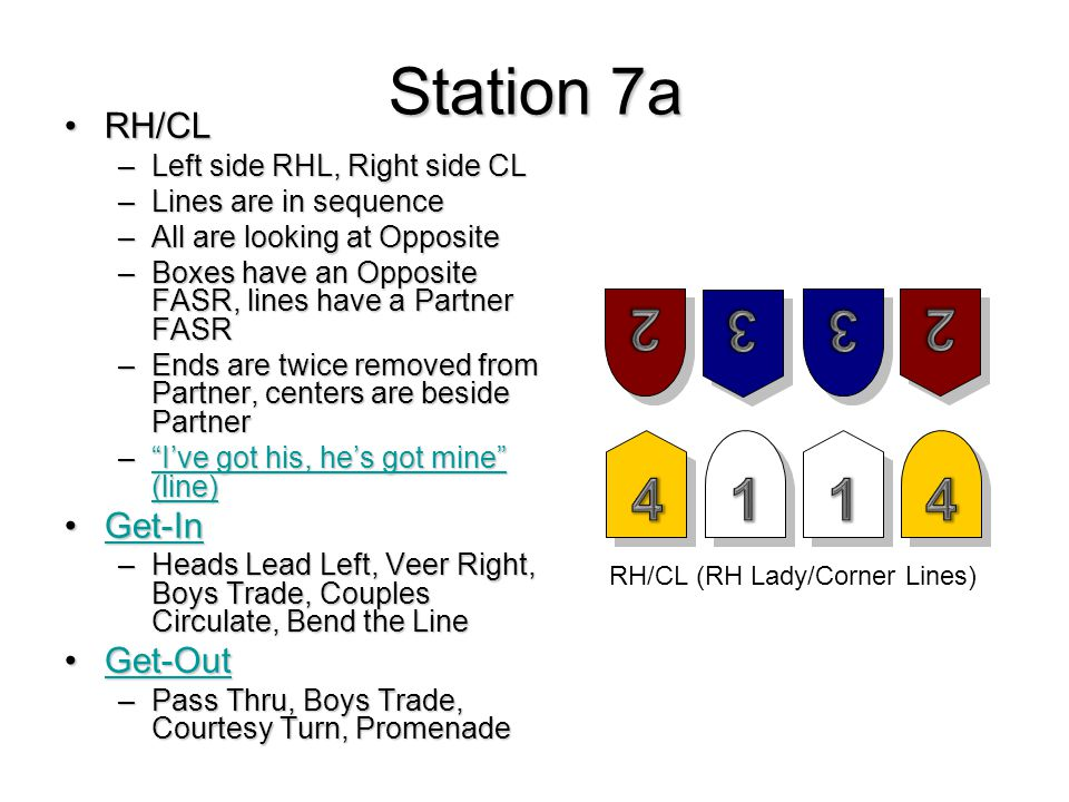 Station 7a RH/CLRH/CL –Left side RHL, Right side CL –Lines are in sequence –All are looking at Opposite –Boxes have an Opposite FASR, lines have a Partner FASR –Ends are twice removed from Partner, centers are beside Partner – I've got his, he's got mine (line) I've got his, he's got mine (line) I've got his, he's got mine (line) Get-InGet-InGet-In –Heads Lead Left, Veer Right, Boys Trade, Couples Circulate, Bend the Line Get-OutGet-OutGet-Out –Pass Thru, Boys Trade, Courtesy Turn, Promenade RH/CL (RH Lady/Corner Lines)