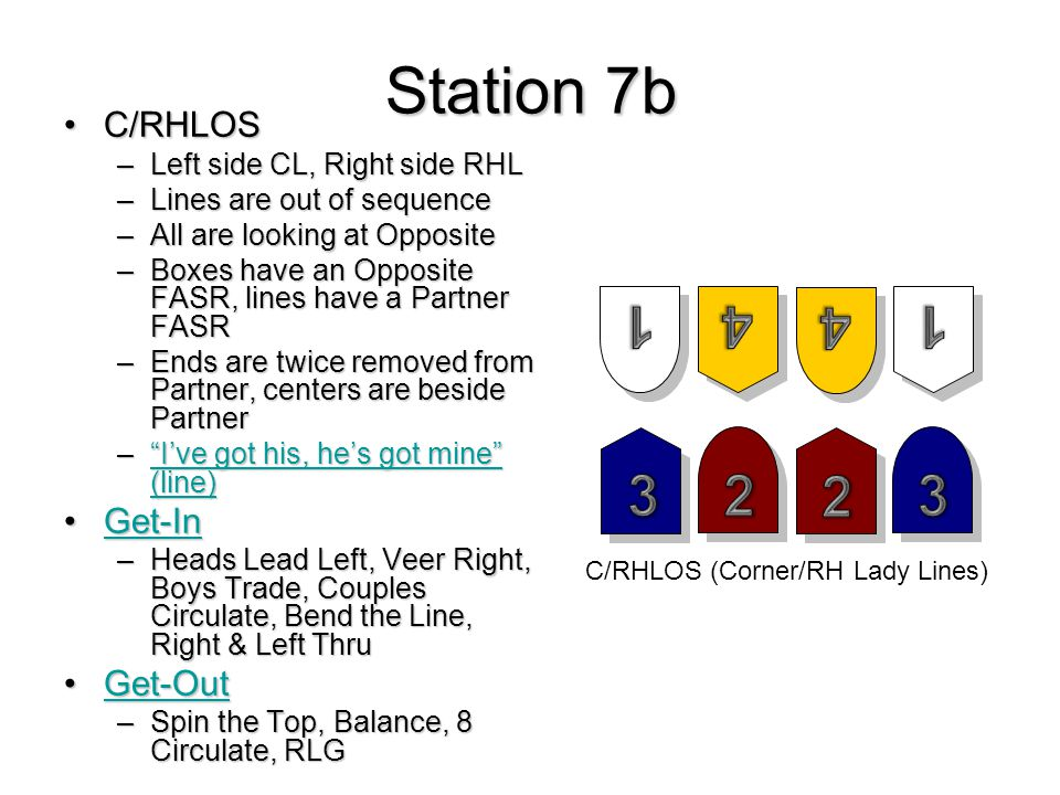 Station 7b C/RHLOSC/RHLOS –Left side CL, Right side RHL –Lines are out of sequence –All are looking at Opposite –Boxes have an Opposite FASR, lines have a Partner FASR –Ends are twice removed from Partner, centers are beside Partner – I've got his, he's got mine (line) I've got his, he's got mine (line) I've got his, he's got mine (line) Get-InGet-InGet-In –Heads Lead Left, Veer Right, Boys Trade, Couples Circulate, Bend the Line, Right & Left Thru Get-OutGet-OutGet-Out –Spin the Top, Balance, 8 Circulate, RLG C/RHLOS (Corner/RH Lady Lines)