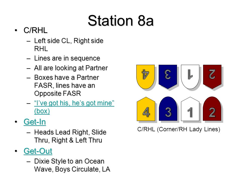 Station 8a C/RHLC/RHL –Left side CL, Right side RHL –Lines are in sequence –All are looking at Partner –Boxes have a Partner FASR, lines have an Opposite FASR – I've got his, he's got mine (box) I've got his, he's got mine (box) I've got his, he's got mine (box) Get-InGet-InGet-In –Heads Lead Right, Slide Thru, Right & Left Thru Get-OutGet-OutGet-Out –Dixie Style to an Ocean Wave, Boys Circulate, LA C/RHL (Corner/RH Lady Lines)