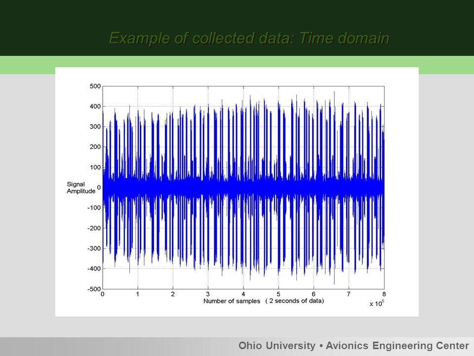 Example of collected data: Time domain