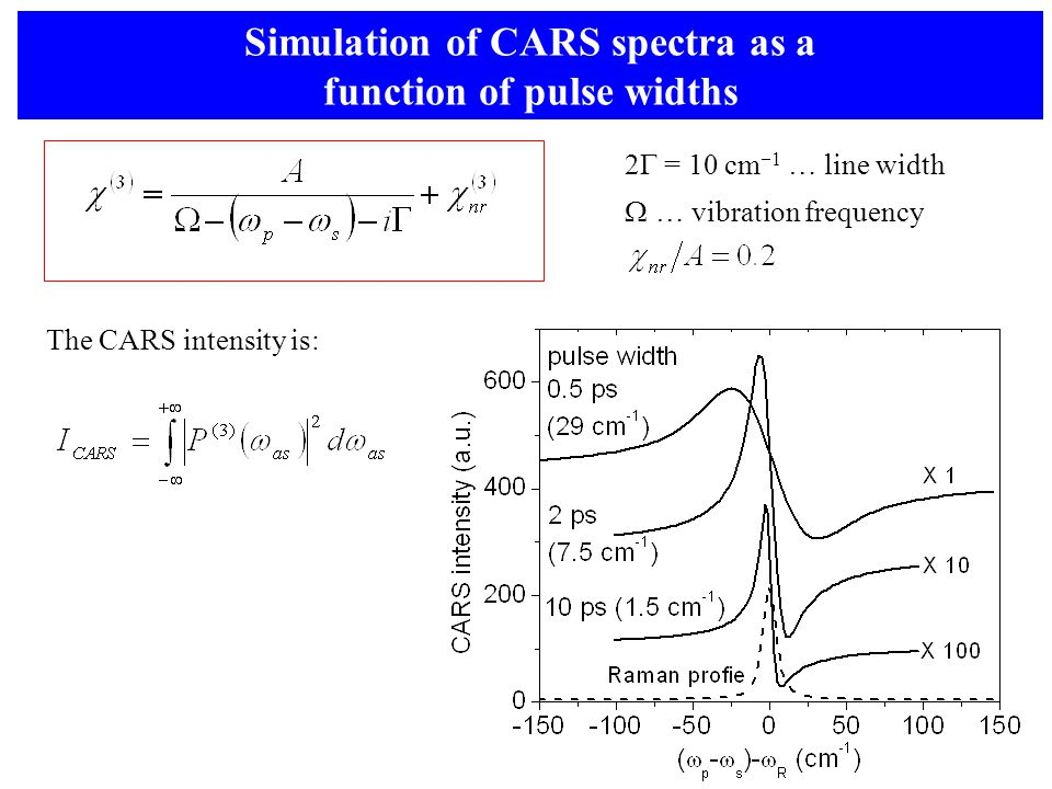Simulation of CARS spectra as a function of pulse widths 2  = 10 cm  1 … line width  … vibration frequency The CARS intensity is: