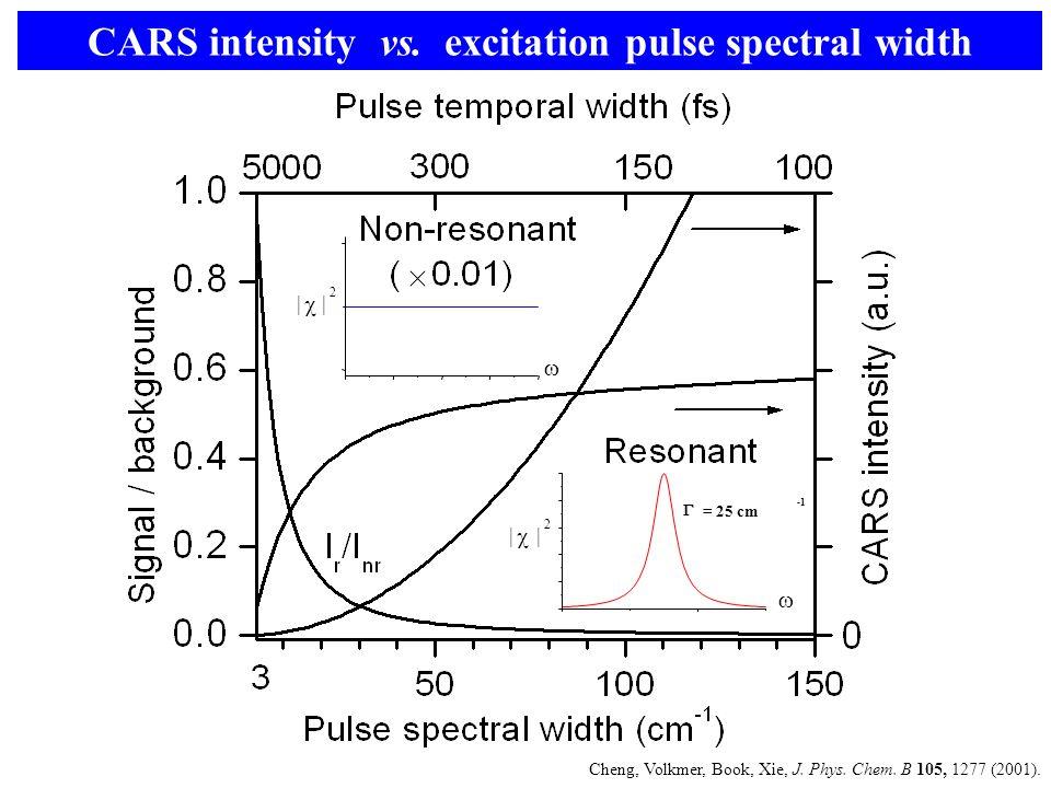  = 25 cm  |  | 2 |  | 2  CARS intensity vs. excitation pulse spectral width Cheng, Volkmer, Book, Xie, J. Phys. Chem. B 105, 1277 (2001).