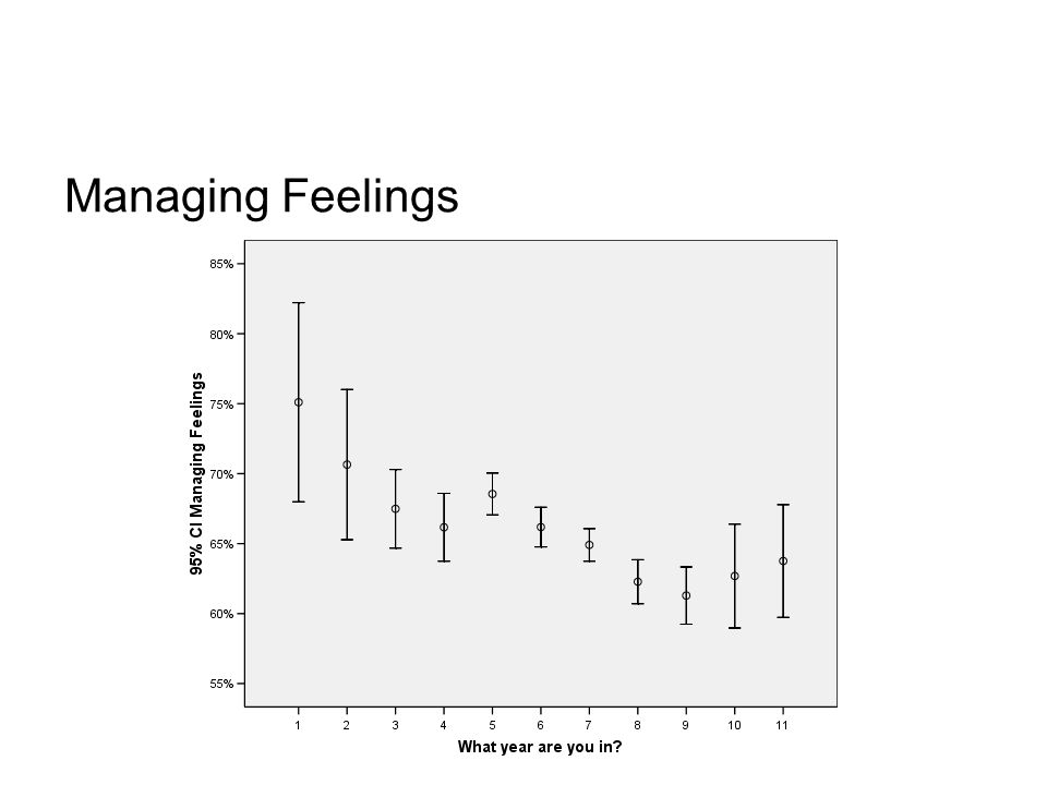 Managing Feelings