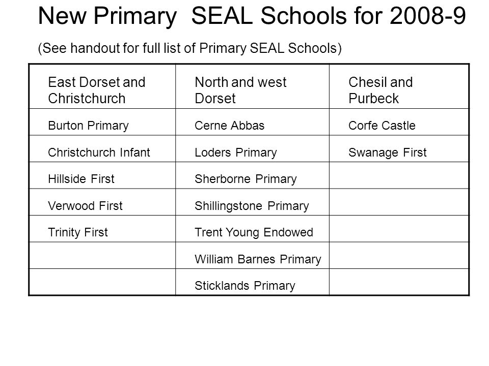 New Primary SEAL Schools for 2008-9 (See handout for full list of Primary SEAL Schools) East Dorset and Christchurch North and west Dorset Chesil and Purbeck Burton PrimaryCerne AbbasCorfe Castle Christchurch InfantLoders PrimarySwanage First Hillside FirstSherborne Primary Verwood FirstShillingstone Primary Trinity FirstTrent Young Endowed William Barnes Primary Sticklands Primary