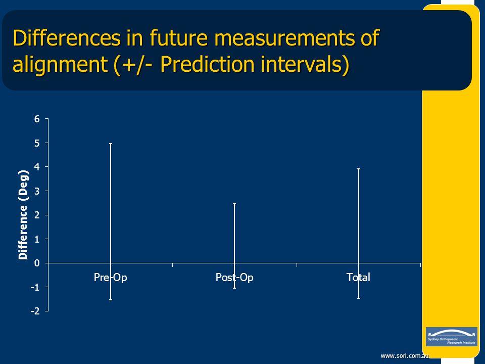 www.sori.com.au Differences in future measurements of alignment (+/- Prediction intervals)