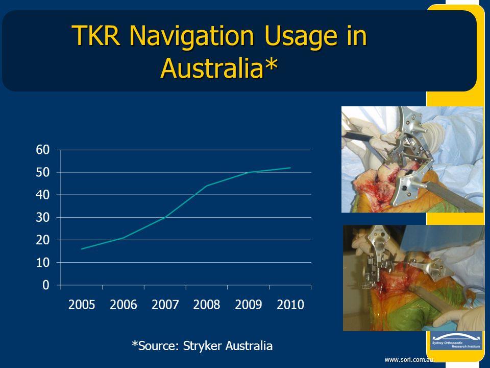 www.sori.com.au TKR Navigation Usage in Australia* *Source: Stryker Australia