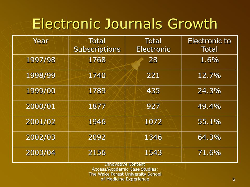 Innovative Content Access/Academic Case Studies: The Wake Forest University School of Medicine Experience 6 Electronic Journals Growth Year Total Subscriptions Total Electronic Electronic to Total 1997/981768281.6% 1998/99174022112.7% 1999/00178943524.3% 2000/01187792749.4% 2001/021946107255.1% 2002/032092134664.3% 2003/042156154371.6%