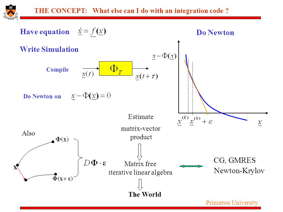 Princeton University THE CONCEPT: What else can I do with an integration code ? Have equation Write Simulation Do Newton on Do Newton Compile Also Est