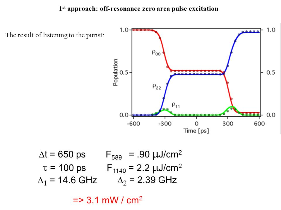 1 st approach: off-resonance zero area pulse excitation The result of listening to the purist:  t = 650 ps  = 100 ps F 589 =.90  J/cm 2 F 1140 = 2.2  J/cm 2   = 14.6 GHz   = 2.39 GHz => 3.1 mW / cm 2