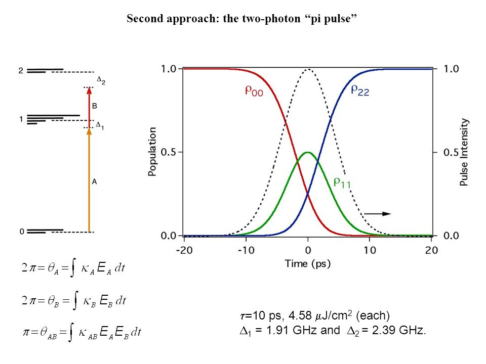 Second approach: the two-photon pi pulse  10 ps, 4.58  J/cm 2 (each)  1 = 1.91 GHz and  2 = 2.39 GHz.