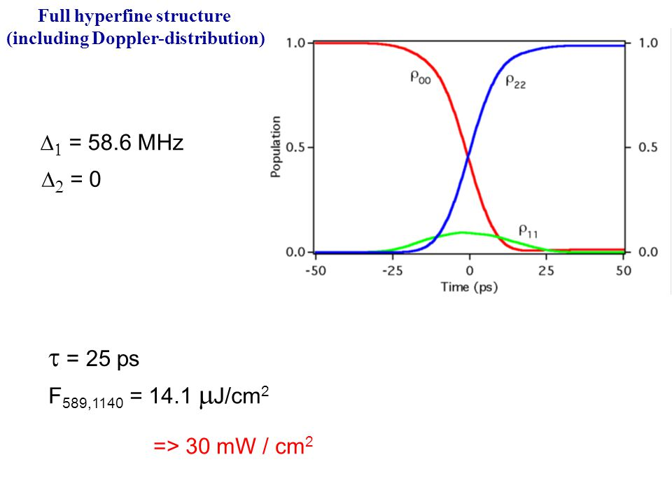Full hyperfine structure (including Doppler-distribution)  = 25 ps F 589,1140 = 14.1  J/cm 2   = 58.6 MHz   = 0 => 30 mW / cm 2