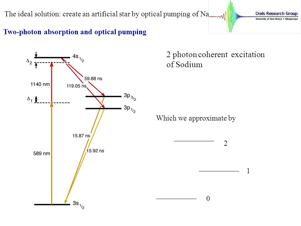 Two-photon absorption and optical pumping 2 photon coherent excitation of Sodium Which we approximate by 0 1 2 The ideal solution: create an artificial star by optical pumping of Na