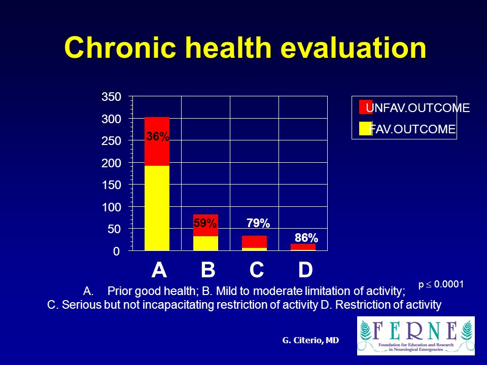 G. Citerio, MD Chronic health evaluation A.Prior good health; B.