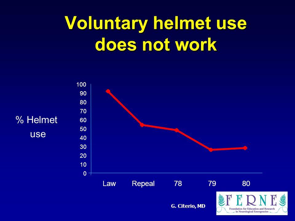 G. Citerio, MD Voluntary helmet use does not work 0 10 20 30 40 50 60 70 80 90 100 LawRepeal787980 % Helmet use
