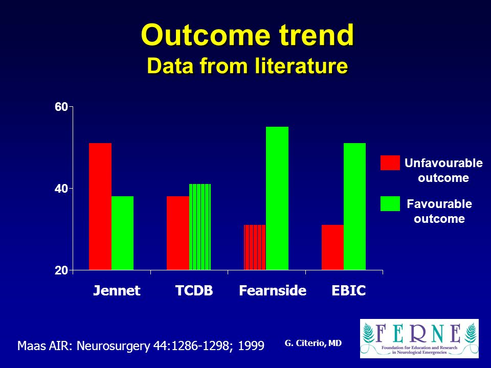 G. Citerio, MD Outcome trend Data from literature 20 40 60 JennetTCDBFearnsideEBIC Unfavourable outcome Favourable outcome Maas AIR: Neurosurgery 44:1