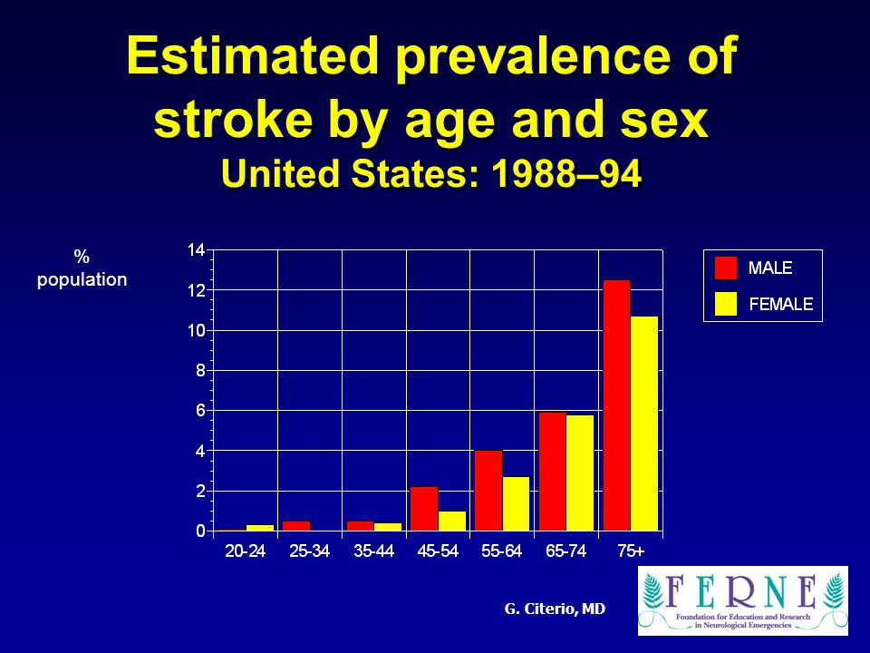 G. Citerio, MD Estimated prevalence of stroke by age and sex United States: 1988–94 % population