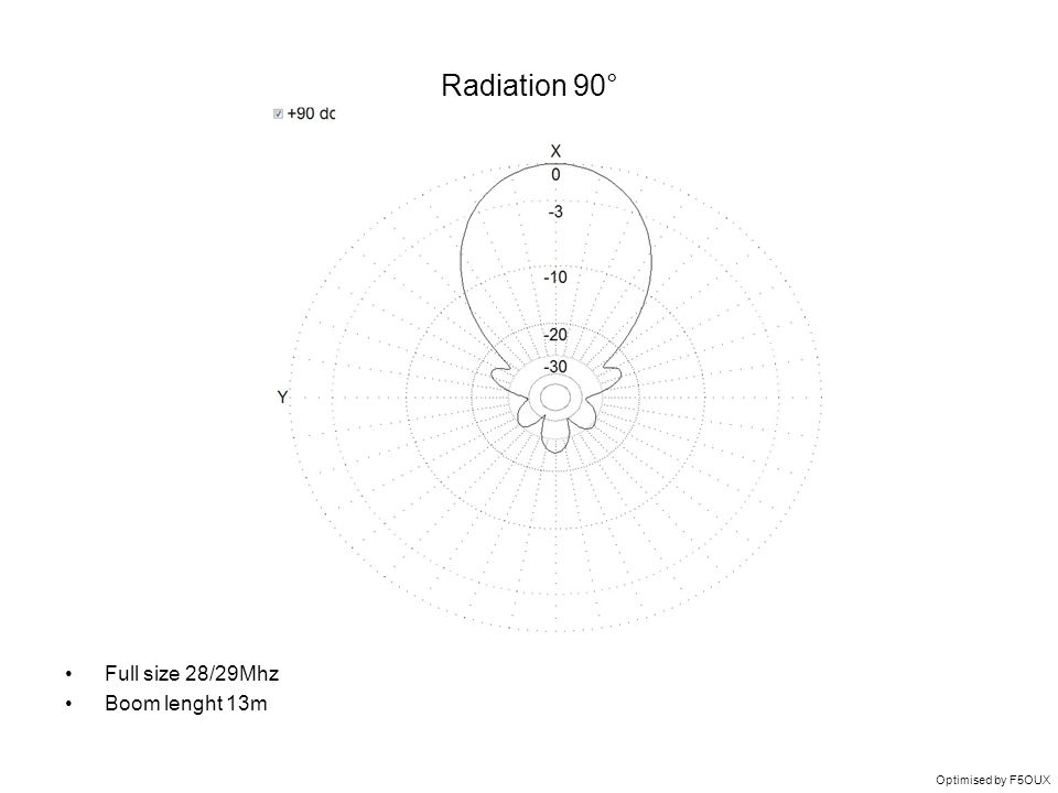 Radiation 90° Full size 28/29Mhz Boom lenght 13m Optimised by F5OUX