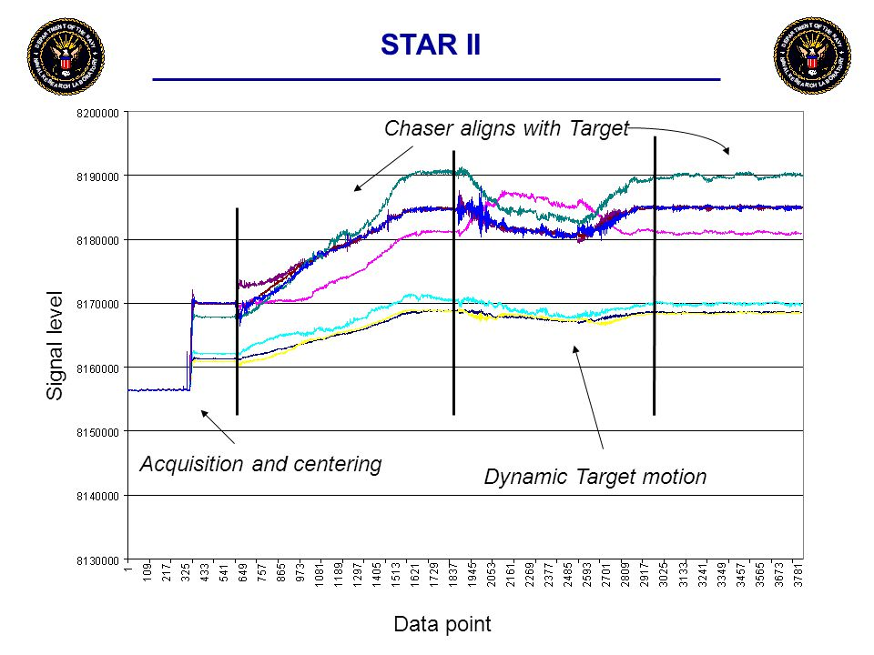 Signal level Data point Acquisition and centering Chaser aligns with Target Dynamic Target motion STAR II