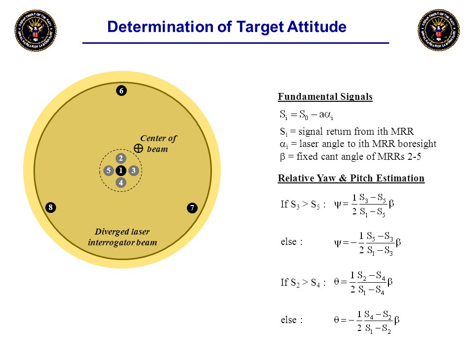 Determination of Target Attitude S i = signal return from ith MRR  i = laser angle to ith MRR boresight  = fixed cant angle of MRRs 2-5 Relative Yaw & Pitch Estimation Fundamental Signals If S 3 > S 5 : else : If S 2 > S 4 : else : Diverged laser interrogator beam Center of beam 7 1 6 8 4 35 2