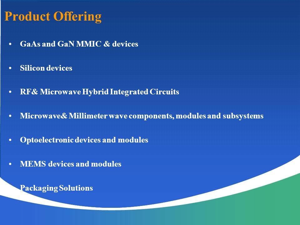 2.7-3.5GHz 50W/25dB/45% 2-18GHz 3W/7dB/15% 6-18GHz 10W/16dB/20% 8.0-12 GHz 50W/23dB/40% 16-18GHz 30W/20dB/35% 34-36GHz 13W/14dB/20% GaN Power MMIC Product Series 90-96GHz 0.5W/8dB/10%