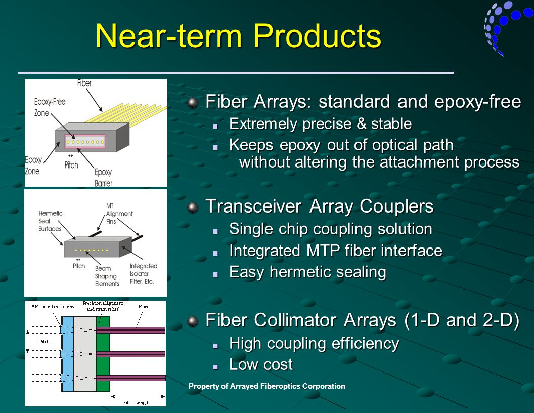 Property of Arrayed Fiberoptics Corporation Near-term Products Fiber Arrays: standard and epoxy-free Extremely precise & stable Extremely precise & st