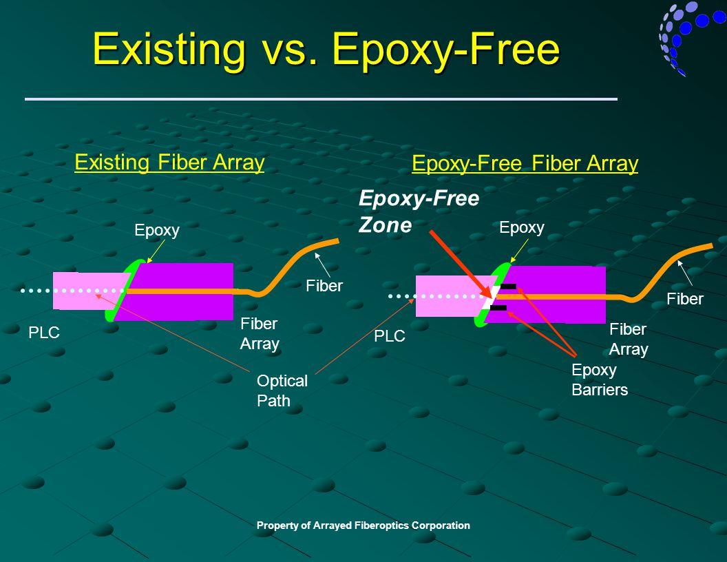 Property of Arrayed Fiberoptics Corporation Existing vs. Epoxy-Free Epoxy-Free Fiber Array Existing Fiber Array PLC Epoxy Fiber Array Fiber Array PLC
