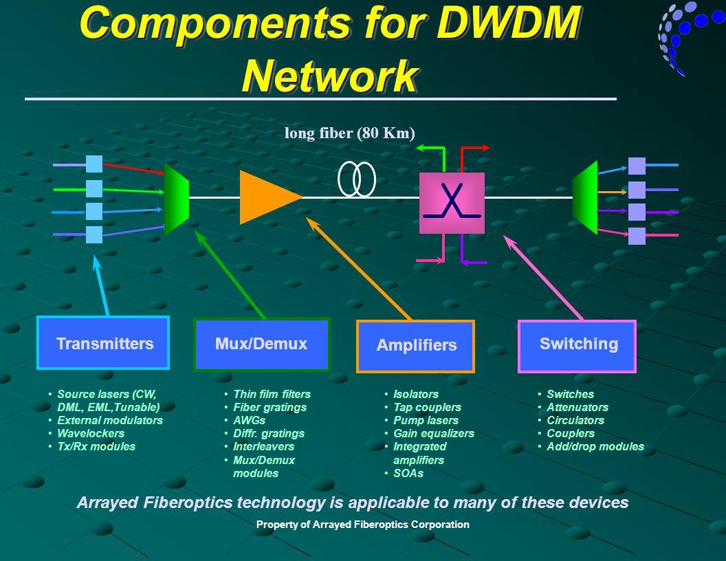 Property of Arrayed Fiberoptics Corporation Components for DWDM Network Thin film filters Fiber gratings AWGs Diffr. gratings Interleavers Mux/Demux m