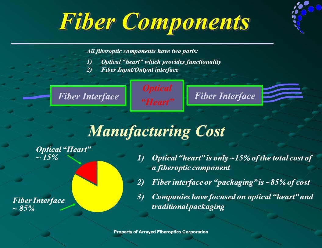 "Property of Arrayed Fiberoptics Corporation Fiber Components Optical ""Heart"" Fiber Interface All fiberoptic components have two parts: 1)Optical ""hear"