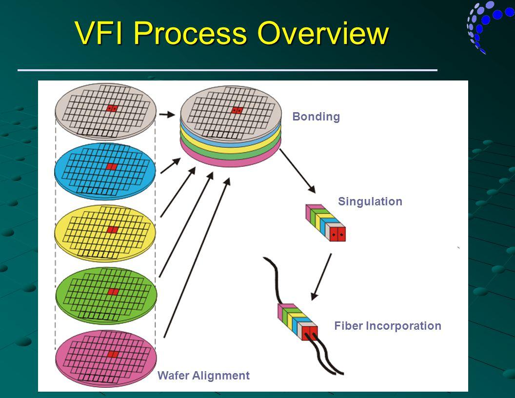 Property of Arrayed Fiberoptics Corporation VFI Process Overview Wafer Alignment Bonding Singulation Fiber Incorporation