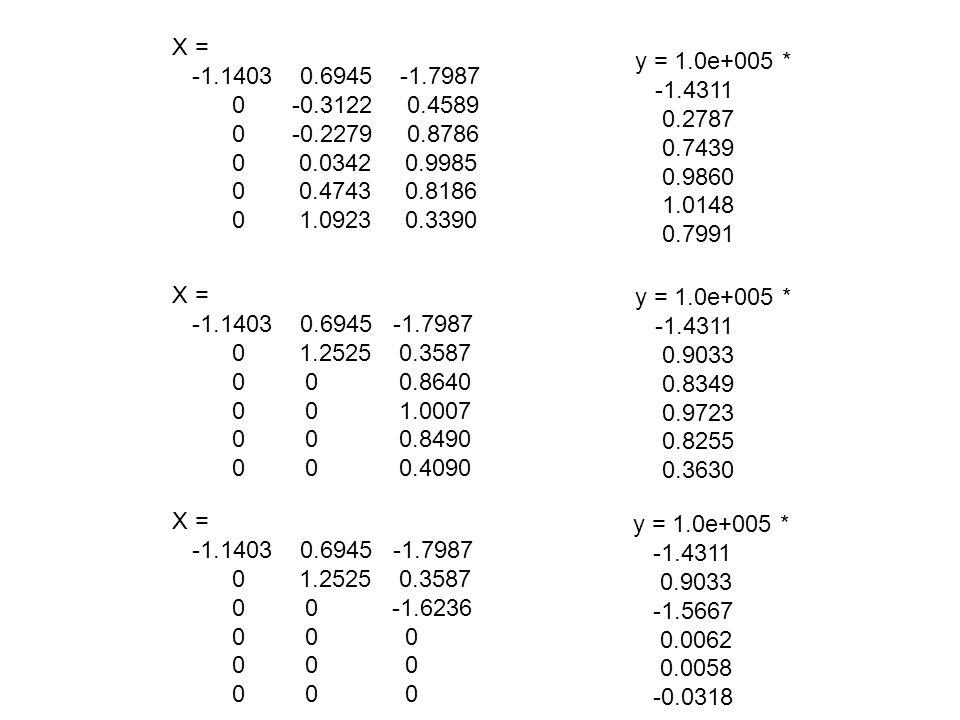 X = -1.1403 0.6945 -1.7987 0 -0.3122 0.4589 0 -0.2279 0.8786 0 0.0342 0.9985 0 0.4743 0.8186 0 1.0923 0.3390 y = 1.0e+005 * -1.4311 0.2787 0.7439 0.9860 1.0148 0.7991 X = -1.1403 0.6945 -1.7987 0 1.2525 0.3587 0 0 0.8640 0 0 1.0007 0 0 0.8490 0 0 0.4090 y = 1.0e+005 * -1.4311 0.9033 0.8349 0.9723 0.8255 0.3630 X = -1.1403 0.6945 -1.7987 0 1.2525 0.3587 0 0 -1.6236 0 0 0 y = 1.0e+005 * -1.4311 0.9033 -1.5667 0.0062 0.0058 -0.0318