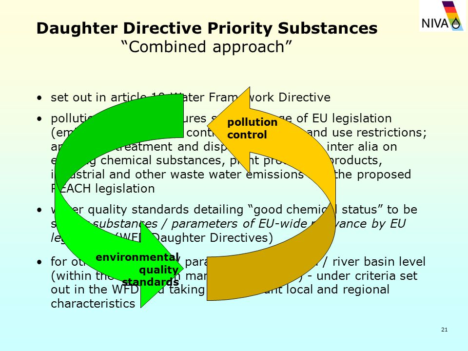 21 Daughter Directive Priority Substances Combined approach set out in article 10 Water Framework Directive pollution control measures set in a range of EU legislation (emission and process controls; marketing and use restrictions; and waste treatment and disposal measures): inter alia on existing chemical substances, plant protection products, industrial and other waste water emissions and the proposed REACH legislation water quality standards detailing good chemical status to be set for substances / parameters of EU-wide relevance by EU legislation (WFD Daughter Directives) for other substances / parameters at national / river basin level (within the river basin management plans) - under criteria set out in the WFD and taking into account local and regional characteristics environmental quality standards pollution control