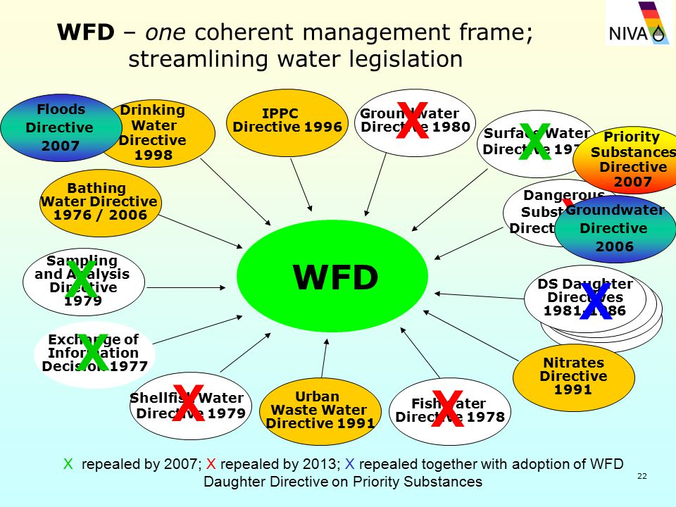 22 WFD – one coherent management frame; streamlining water legislation Sampling and Analysis Directive 1979 Shellfish Water Directive 1979 Groundwater
