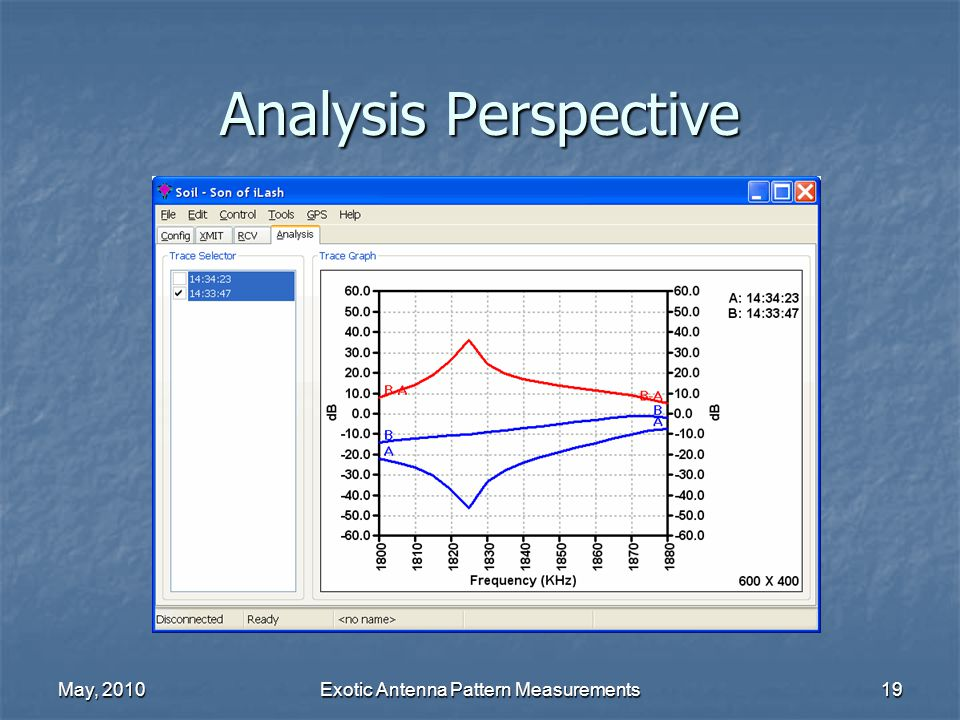 May, 2010Exotic Antenna Pattern Measurements19 Analysis Perspective