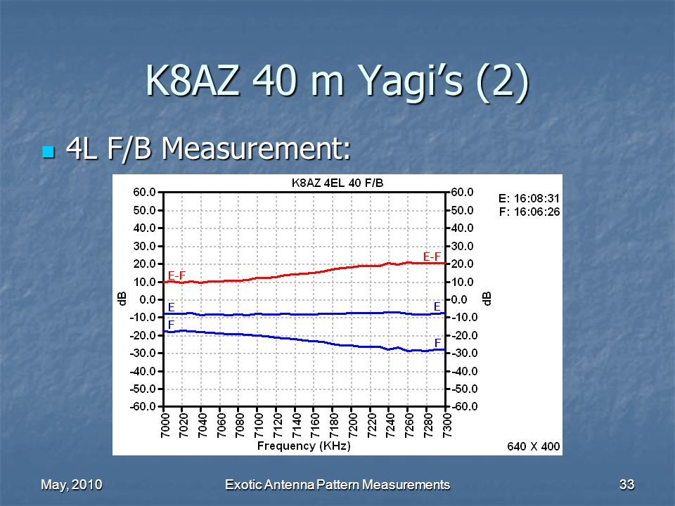May, 2010Exotic Antenna Pattern Measurements33 K8AZ 40 m Yagi's (2) 4L F/B Measurement: 4L F/B Measurement: