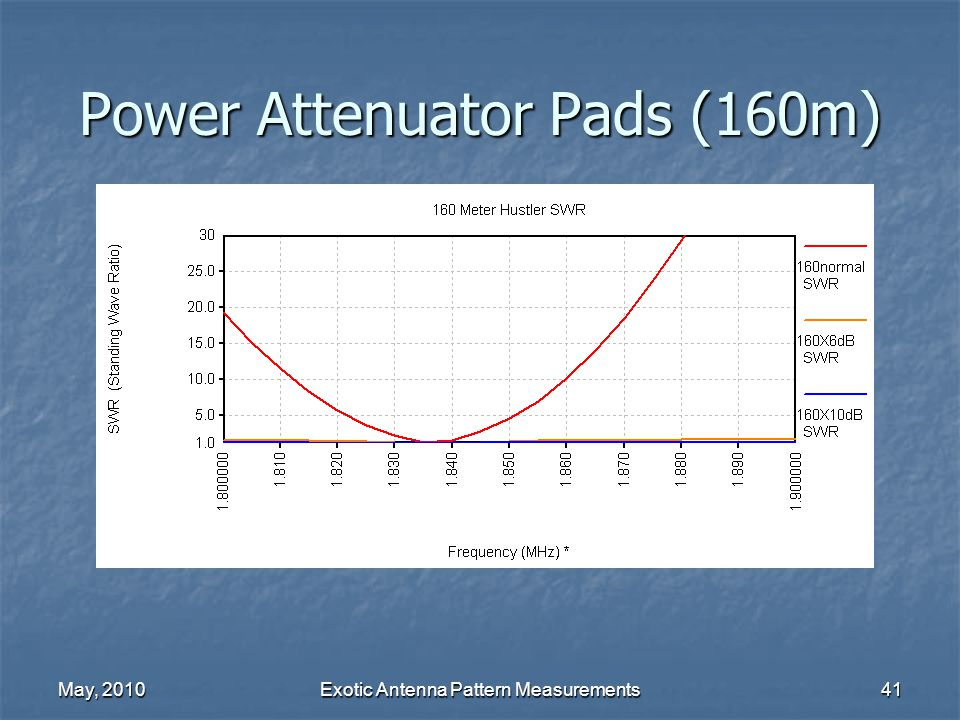 May, 2010Exotic Antenna Pattern Measurements41 Power Attenuator Pads (160m)