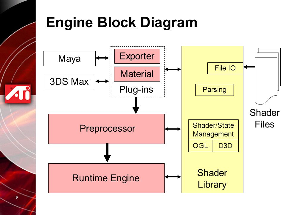 6 Engine Block Diagram Maya 3DS Max Exporter Material Plug-ins Preprocessor Runtime Engine Shader Library File IO D3DOGL Shader/State Management Parsi