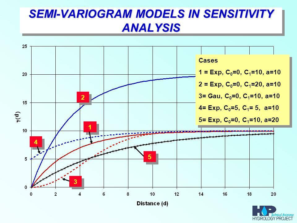 SEMI-VARIOGRAM MODELS IN SENSITIVITY ANALYSIS 1 1 2 2 3 3 4 4 5 5 Cases 1 = Exp, C 0 =0, C 1 =10, a=10 2 = Exp, C 0 =0, C 1 =20, a=10 3= Gau, C 0 =0, C 1 =10, a=10 4= Exp, C 0 =5, C 1 = 5, a=10 5= Exp, C 0 =0, C 1 =10, a=20 Cases 1 = Exp, C 0 =0, C 1 =10, a=10 2 = Exp, C 0 =0, C 1 =20, a=10 3= Gau, C 0 =0, C 1 =10, a=10 4= Exp, C 0 =5, C 1 = 5, a=10 5= Exp, C 0 =0, C 1 =10, a=20