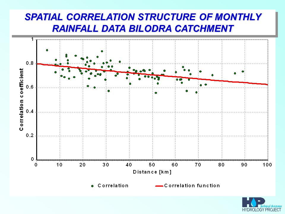 SPATIAL CORRELATION STRUCTURE OF MONTHLY RAINFALL DATA BILODRA CATCHMENT