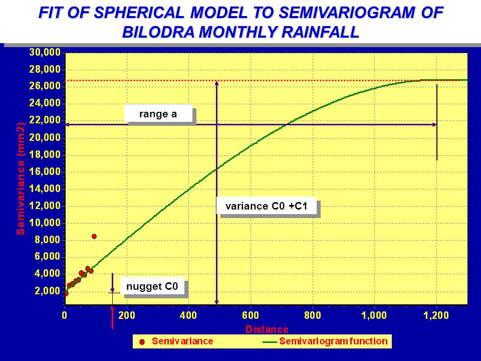 variance C0 +C1 range a nugget C0 FIT OF SPHERICAL MODEL TO SEMIVARIOGRAM OF BILODRA MONTHLY RAINFALL