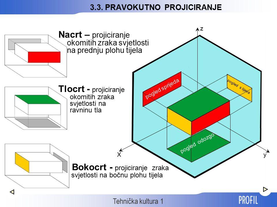 Tehnička kultura 1 3.3. PRAVOKUTNO PROJICIRANJE Xy z pogled sprijeda pogled odozgo pogled s lijeva Nacrt – projiciranje okomitih zraka svjetlosti na p